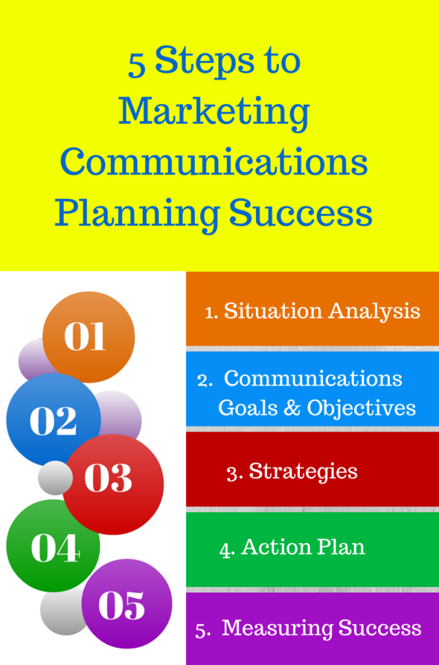 5 steps to marketing communications planning success infographic new crop